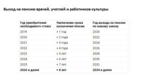 Может медик пойти на пенсию по выслуге лет в украине по новому закону