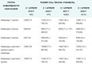 Какую Доплату К Пенсии Имеют Инвалиды 2ст В Москве В 2020г