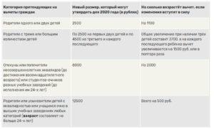 Предельная Сумма Вычета На Детей По Ндфл В 2020 Году