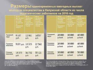 Выплаты молодым специалистам 2020 год в спб педагогическим работникам