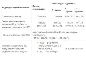 Льготы Родителям Детей Инвалидов В 2020 В Московской Области