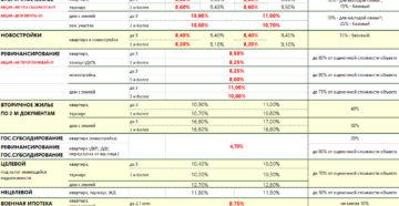 Как Оформить Ипотеку Под 5 Процентов Годовых В Саранске В 2020 Году