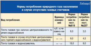 Газ без счетчика по нормативам белгород