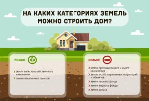 Можно ли построить дом на земле сельхозназначения 2020