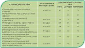 На каком сроке уходят в декретный отпуск в 2020 году в казахстане