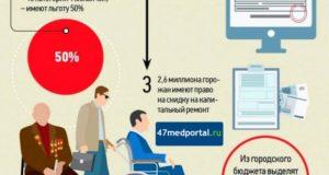 Льготы Инвалидам 3 Группы На Содержание И Ремонт Жилья В Москвеп
