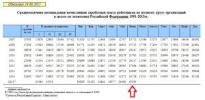 Каков Размер Среднероссийской Заработной Платы Для Расчета Алиментов За Февраль 2020