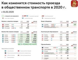Карта Москвича Для Школьника Стоимость Проезда Наземным 2020