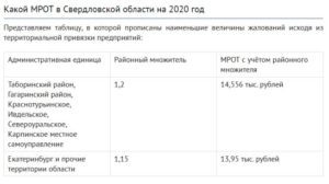 Мрот с 1 января 2020 года в омске с учетом районного коэффициента