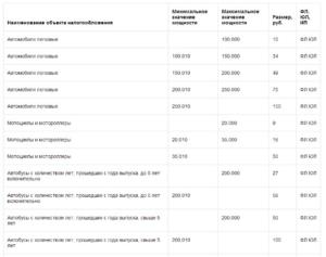 Льготы На Транспортный Налог В Самарской Области На 2020 Год
