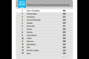 Всег количество детских садов в москве на 2020 год число
