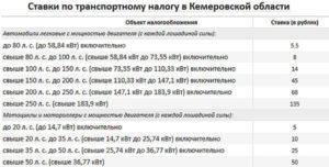 Льготы Пенсионерам На Транспортный Налог В Нижегородской Области