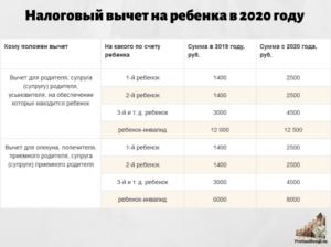 Налоговый вычет на 2020 год в рк