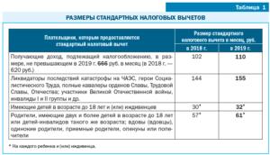 Подоходный Налог С Инвалидов 3 Группы В Беларуси 2020