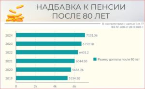 Какая Пенсия У 80 Летних Пенсионеров В Москве